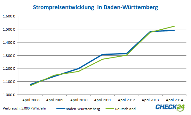 Strompreisentwicklung in baden württemberg von april 2008 bis april